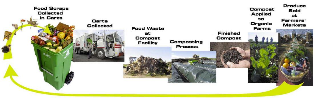 Household garbage disposal Food scraps and food-soiled paper is heavy and bulky