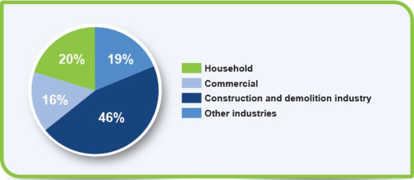 Main Types of Waste Disposal On The Market